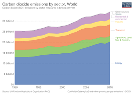Co And Greenhouse Gas Emissions Our World In Data