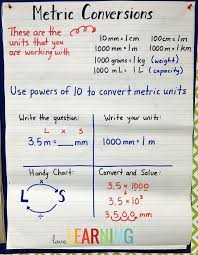 Easy Metric Chart Measurement Unit 5th Grade Cc Aligned Lessons