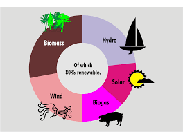Science Related Chart Pie Chart Wikipedia