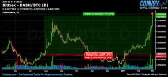 Dash To Btc Chart Bittrex Dash Btc Chart Published On Coinigy Com On March