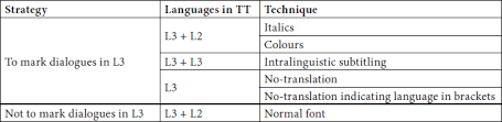 Subtitling Language Diversity In Spanish Immigrat… – Meta – Érudit