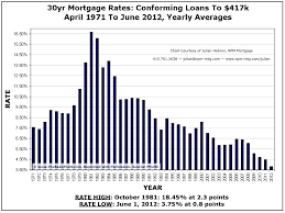 How Often Should You Refinance Your Primary Home Mortgage