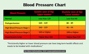 Pediatric Blood Pressure Chart 2018 Gift Ideas For Family Normal Blood Pressure For 80 Year Old