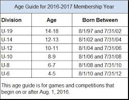 Age Guide 2016 Fall 2017 Spring Season