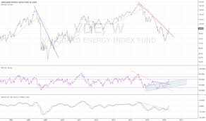 Vde Stock Price And Chart Amex Vde Tradingview