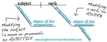 diagramming the prepositional phrasechapter   how to diagram a prepositional phrase