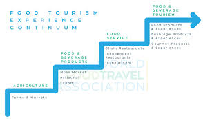 What Is Food Tourism World Food Travel Association