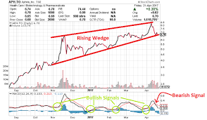 Aphria Chart Two Charts Show Why Aphria Tse Aph Is The Top Weed Stock