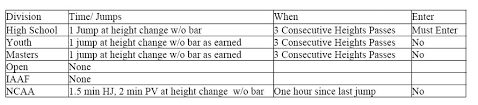 Usatf Metric Conversion Chart Overview Rules Applicable To Pole Vault Rules Summary Rules
