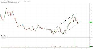 Novo Resources Stock Chart Novo Hourly Chart The Hedgeless Horseman