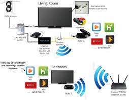 diagram comcast cable box setup diagram templates comcast cable box setup diagram medium size