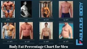 Body Fat Men Chart What Is Considered A Healthy Body Fat Percentage And How