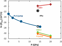1 2 6 P Understanding Analog Design Answers Anisotropic Diffusion Creep In Postperovskite Provides A New