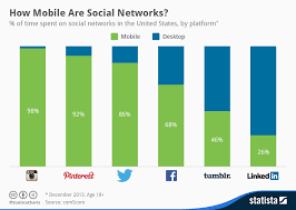 Social Media Usage Chart Chart How Mobile Are Social Networks Statista