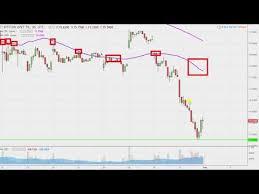 Gbtc Chart Bitcoin Investment Trust Gbtc Stock Chart Technical