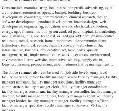 Best Solutions Of Cover Letter For Facilities Maintenance Manager