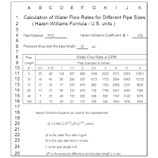 Sizing Water Supply Lines Efectypay Co