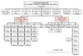 Army Battalion Organization Chart Usareur Org Charts Usa Sig Bde