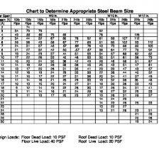 I Beam Chart Pdf General Purpose Steel Grade Chart Pqn8rq6r9kl1