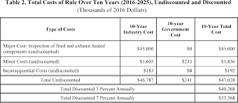 Federal Register Oil And Gas And Sulfur Operations On The