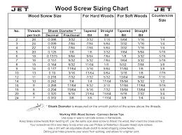 Bolt Thread Diameter Chart Wood Screw Sizing Hitsongspk Co