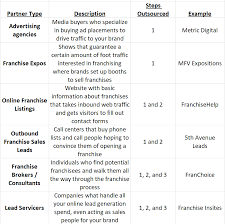 Example Of Franchise What Is Franchise Lead Generation