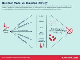 Buisness Strategy What Is The Difference Between A Business Model And A Business