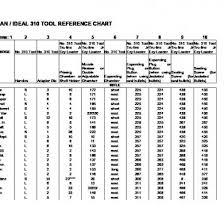 Lyman 310 Tool Die Chart Lyman 310 Quick Ref Chart Od4p3k022dlp