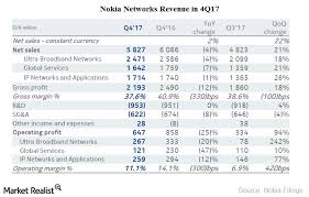Nokia Organizational Chart 2018 What Are The Key Drivers Of Nokias Networks Segment