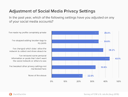 Social Media Usage Chart New Duckduckgo Research Shows People Taking Action On Privacy