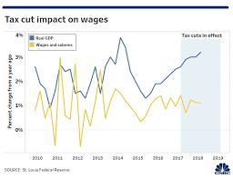 Trump Tax Cuts Did Little To Boost Economic Growth In 2018