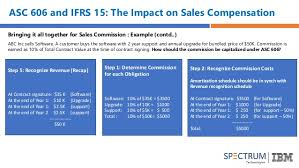 Impact Of Asc 606 And Ifrs 15 On Sales Commission Accounting