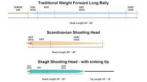 Airflo Spey Line Chart Skagit Vs Scandi