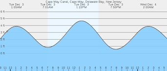 Tide Chart Cape May Nj Cape May Canal Cape May Delaware Bay Nj Tides
