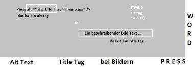 WordPress: Alt Tag vs Title Tag – das musst du wissen ! » Webdesign ...