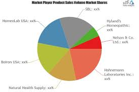 Homeopathic Medicine Market Is Booming Worldwide Natural