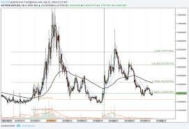 Golem Gnt Technical Analysis 001 Golem Reaches Long