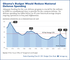 Chart Of The Week Defense Spending Dwindles Under Obama