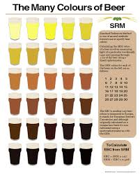 Srm Chart Homebrew Beer Color Srm Chart Beer Brewing Beer