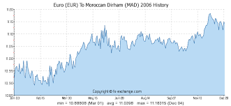 Euro Eur To Moroccan Dirham Mad History Foreign Currency