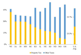 Wisconsin Is Over Reliant On The Property Tax Localperspective