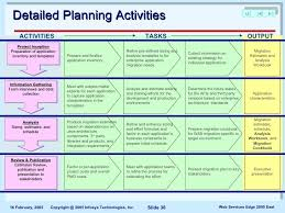 10 Migration Project Plan Examples Pdf Examples