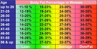 Healthy Body Fat Percentage Chart Ideal Weight Flow Charts