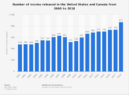 Hollywood Top Chart Movies 2018 Movie Releases In North America From 2000 2018 Statista