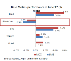 Aluminum Futures Chart Aluminium Aluminium Runs Out Of Luck In June Prices Hit By