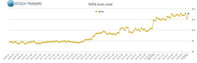 Wendy S Stock Chart Wendys Arbys Group Price History Wen Stock Price Chart