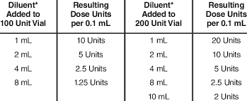 Botox Reconstitution Chart Dilution Instructions For Botox Vials 100 Units And 200