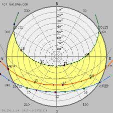 New York Sun Path Diagram Solar Path Diagram Sun Chart