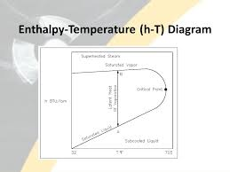 Temperature Enthalpy Chart Lesson 6 Property Diagrams And Steam Tables Ppt Video