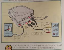 the dreamcast junkyard the dreamcast karaoke unit indeed all of the images in the manual see above clearly depict a composite cable and i haven t been able to test it an rgb scart connector at the